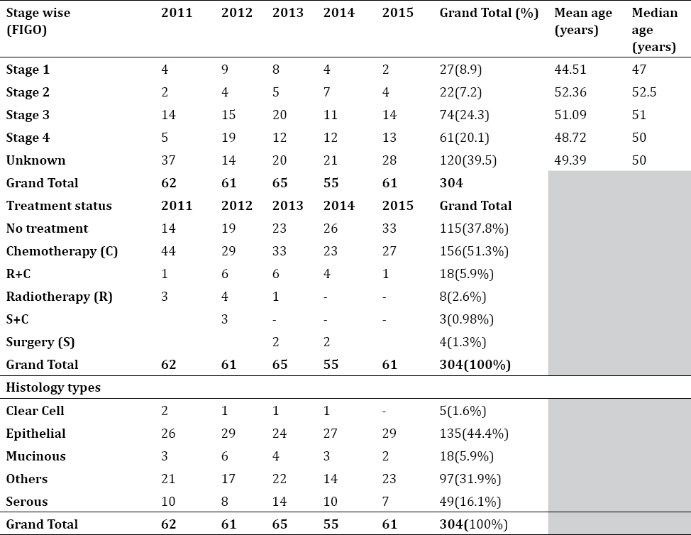 Table 2: Stage and treatment wise distribution of ovarian cancer cases from 2011-2015