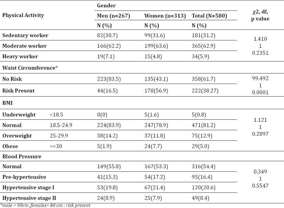 Table 2: Distribution of study subjects according to physical activity, BMI and Blood pressure.