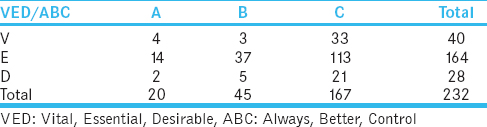 Table 4: Always, Better, Control - Vital, Essential, Desirable analysis matrix showing the total number of items in each category