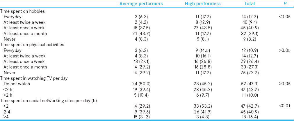 Table 2: Time spent on extracurricular activities among average- and high-performing students